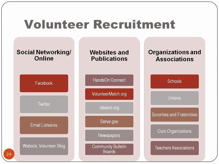 Volunteer Recruitment Plan Template Inspirational Project Planning Volunteer Engagement