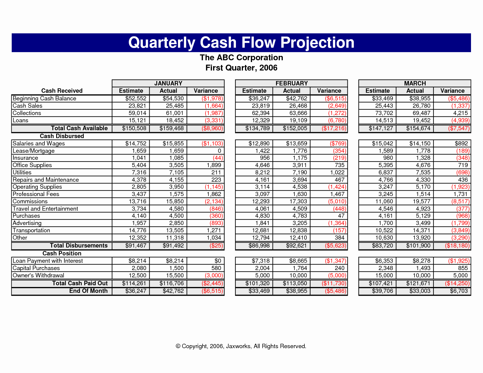 Weekly Cash Flow Template Excel Awesome New Cash Flow Excel Spreadsheet
